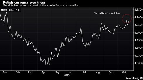 The zloty has depreciated against the euro in the past six months