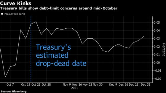 Debt Ceiling Anxiety Tracker: Bills Show Trader Concern Growing