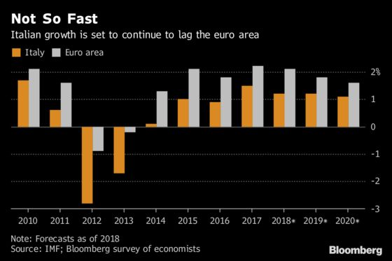 Italy's Economic Outlook Makes Budget Blowout a Tough Sell