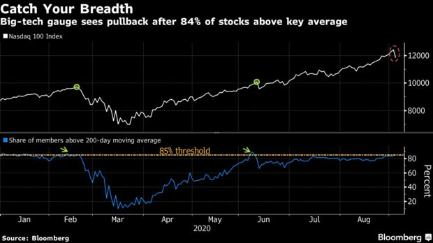 Big-tech gauge sees pullback after 84% of stocks above key average