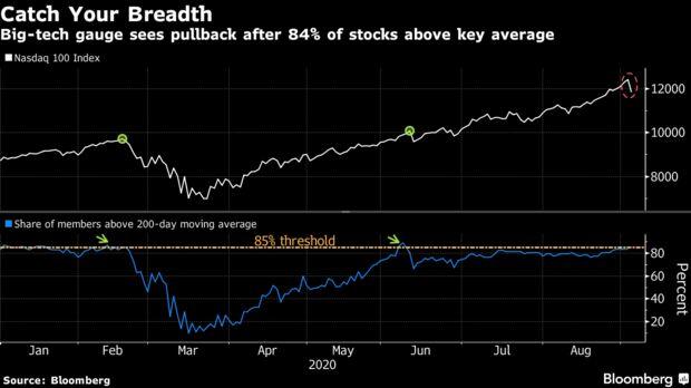 Big-tech gauge sees pullback after 84% of stocks above key average