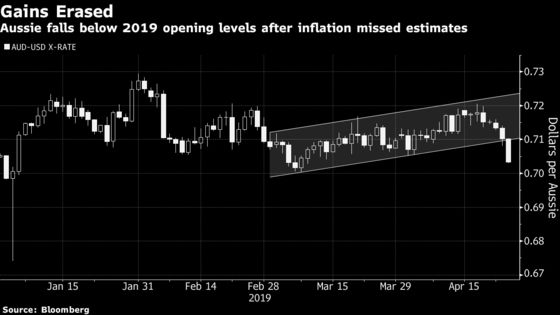 Inflation Miss Rocks Australian Markets, Boosting Rate Cut Bets