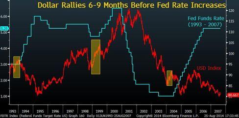 USD history chart