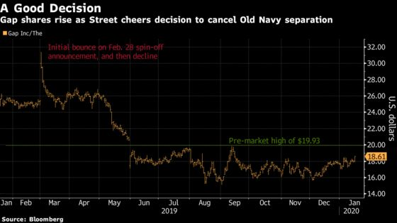 Gap Analysts Say Scrapped Spinoff Is Just What Investors Wanted