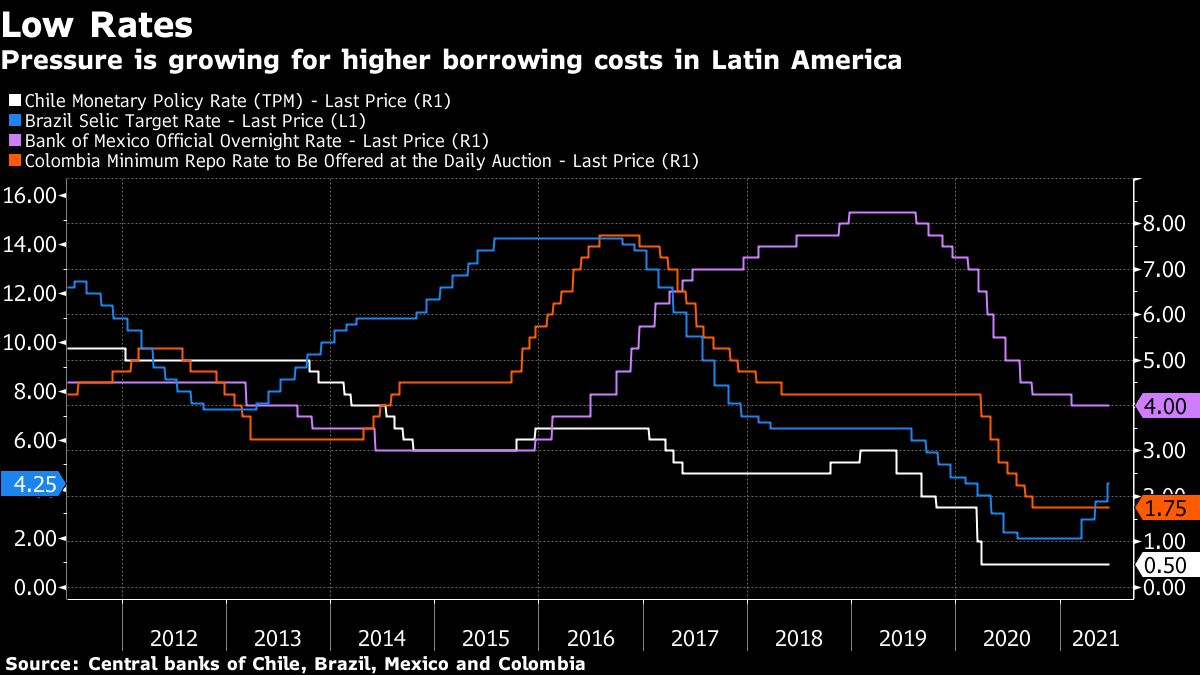 Latin America Rate Hike Pressure Grows as Chile Signals Liftoff