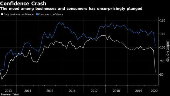 Italian Business, Consumer Sentiment Drops Amid Virus Lockdown