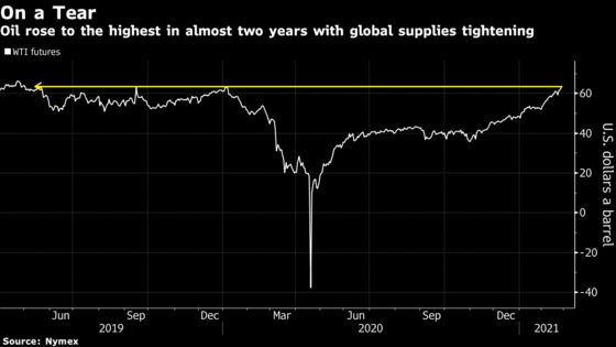 Oil Hits Highest in More Than a Year With Global Supply Draining