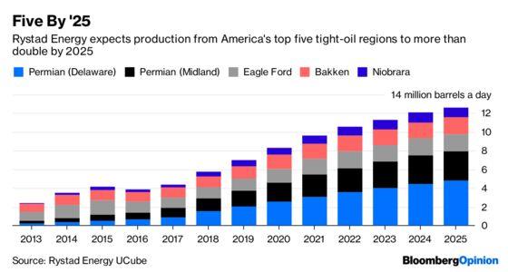 Ta-da! America's Shale Boom Makes a New Mexico