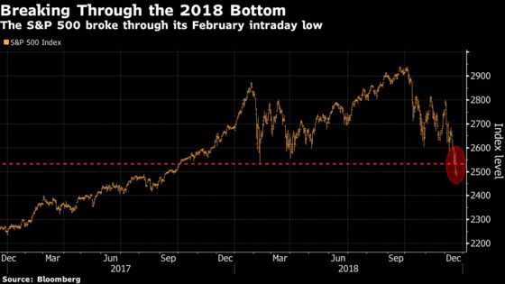 How Bad Will It Get for the Stock Market?