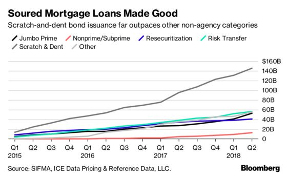 A Popular Mortgage-Bond Trade Is Losing Its Appeal as Rates Keep Rising