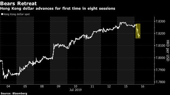 Hong Kong Dollar Snaps Seven-Day Slide as Short Sellers Cash Out