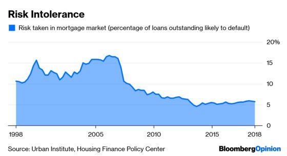 The U.S. Mortgage Market Needs Better Plumbing