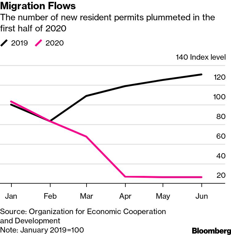Flujos de migración