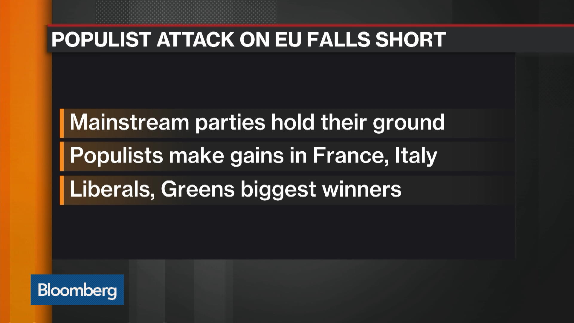 Populist Attack on EU Falls Short Despite Gains in France, Italy