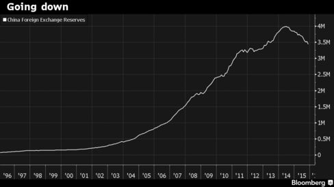 China's Reserves Are Past Their Peak