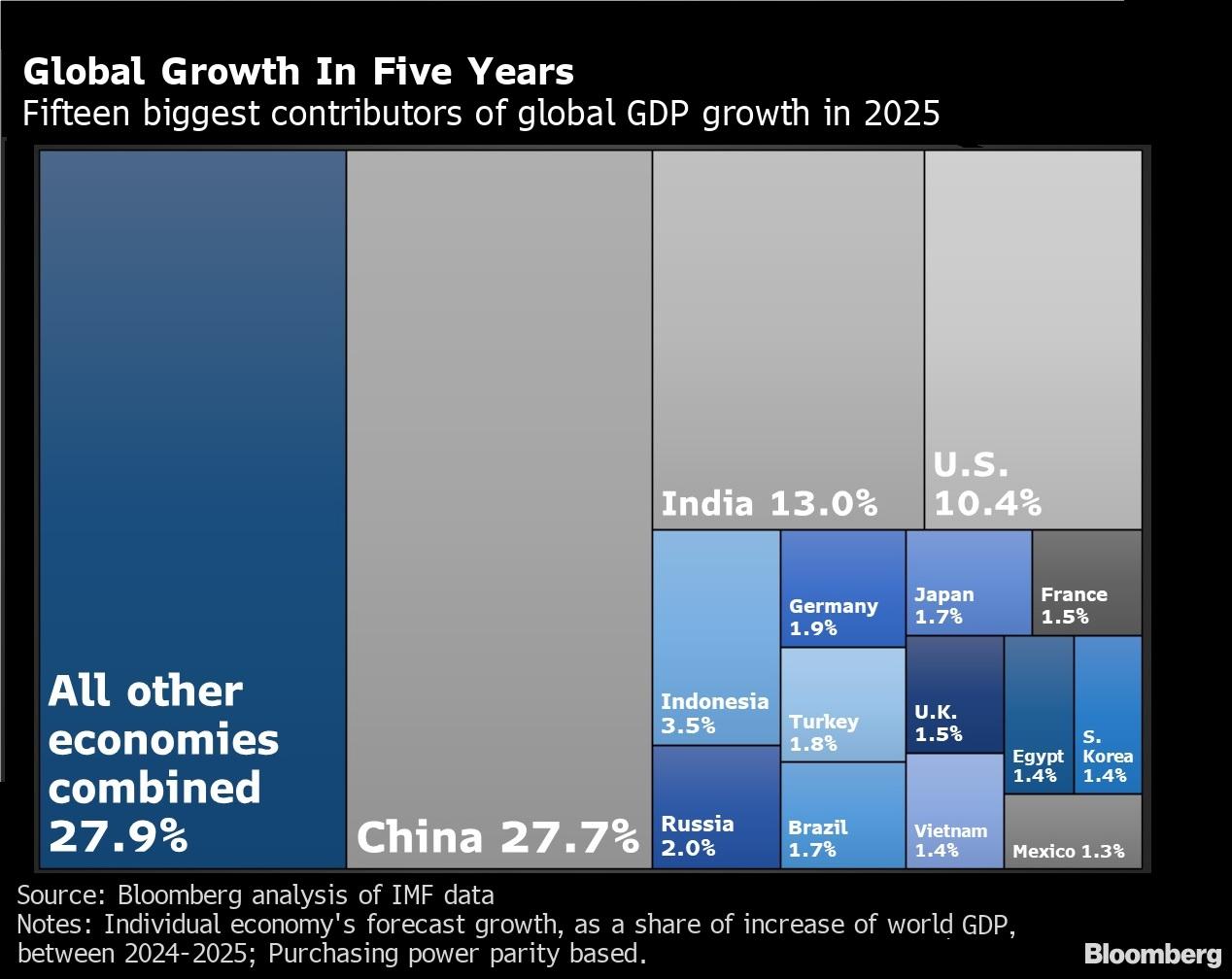 relates to IMF Data Shows Virus Will Push China GDP Growth Well Beyond U.S.