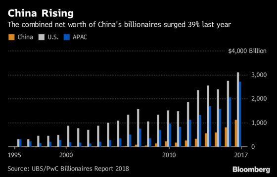 Fake Moon Over Chengdu Shows Why China Is Billionaire Powerhouse