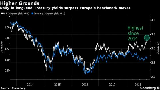 'Outsized'U.S. Yield Jump Jolts Even Those Who Expected a Rise