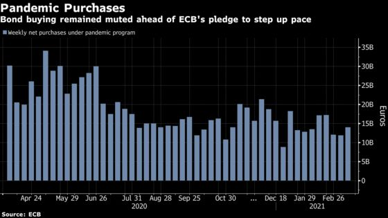 ECB Pandemic Purchases Stayed Muted Ahead of Pledge to Buy More