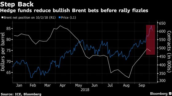 Investors Pull Back Their Wagers on Oil's Rally