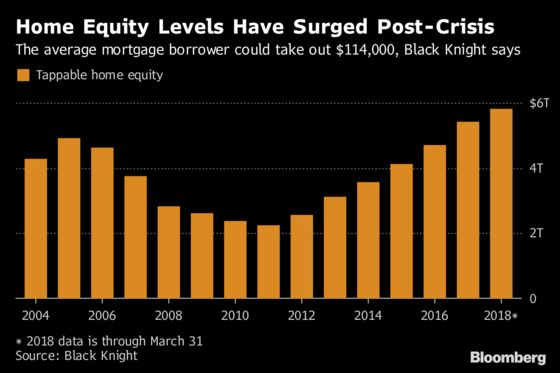 Homeowners Have More Equity Than Ever But Don't Want to Tap It