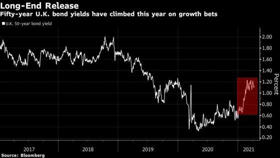 Europe's Half-Century Bond Bonanza Runs Up Against Weak Demand