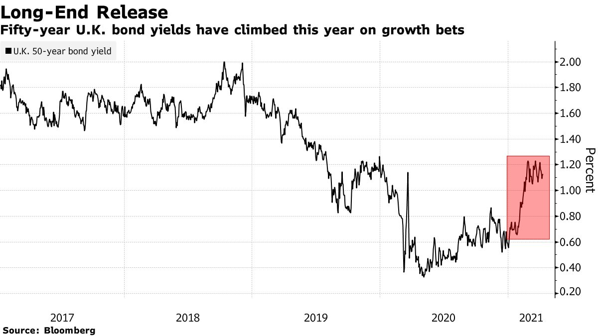 Fifty-year U.K. bond yields have climbed this year on growth bets