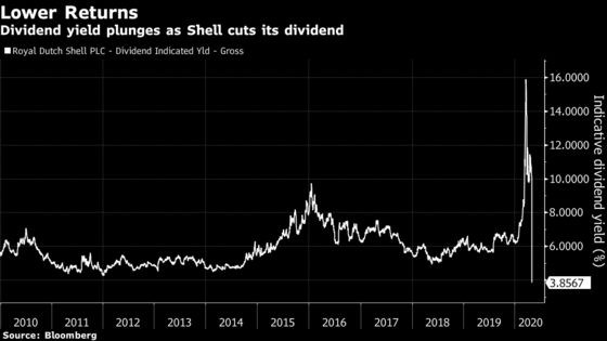 Royal Dutch Shell Cuts Dividend for First Time Since World War Two