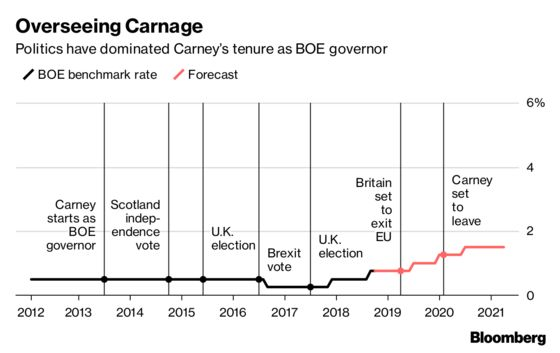 Carney's Brexit Views Are About to Be Weaponized
