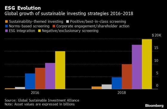 ESG Strategies May Help Investors Beat Market Returns