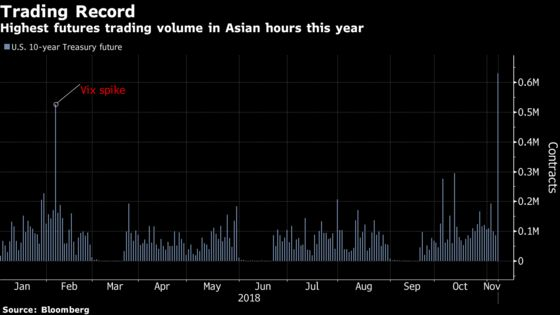 Treasury Futures Volumes Surge to Year's High on Midterm Fever