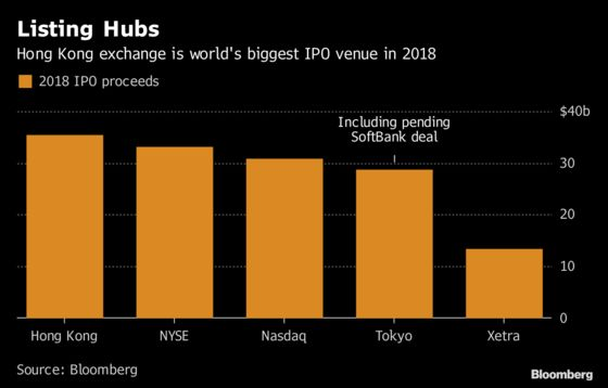 World's Top IPO Venue for 2018 Sees Worst Returns in Decade