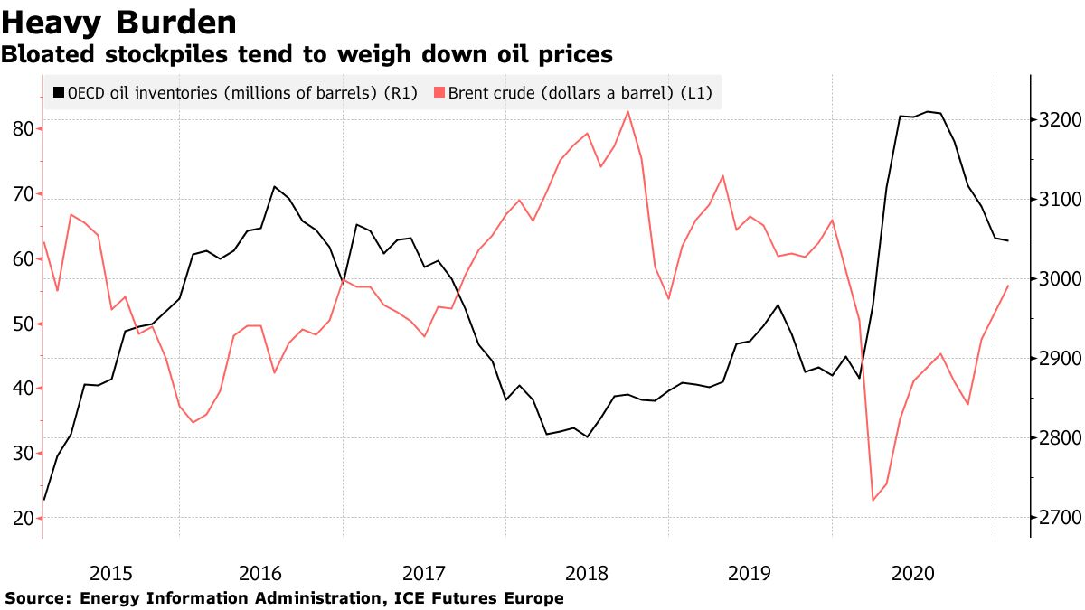 Bloated stockpiles tend to weigh down oil prices