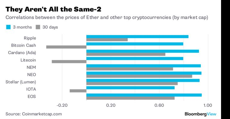 when does cryptocurrency go up