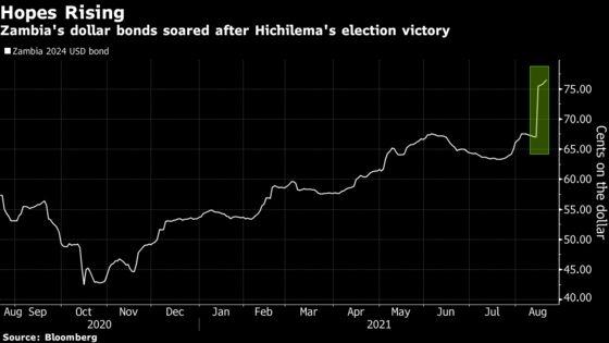 T. Rowe Price, Amundi Among Winners as Zambia Bond Bets Pay Off