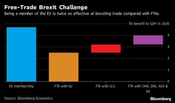 Britain's Free-Trade Brexit Challenge—Find 7 Americas