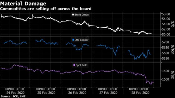 Commodity Returns Plunge by the Most in Years on Virus Sell-Off