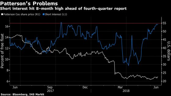 Patterson Short Sellers Burned After Outlook Fuels Relief Rally