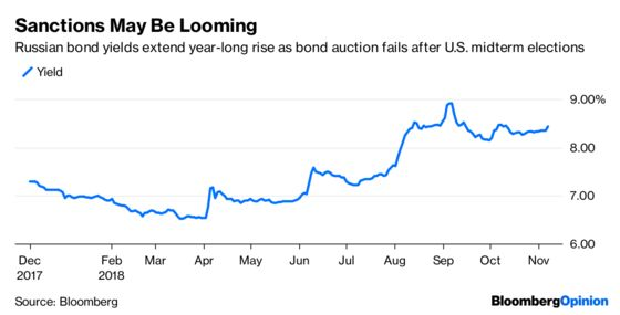 Bonds, Not Stocks,Are the Real Midterm Winners