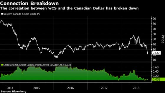 Loonie Bulls Undeterred by Plummeting Price of Canadian Crude