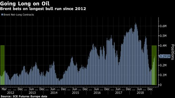 Oil Slump Catches Funds Off Guard in Longest Bull Run Since 2012