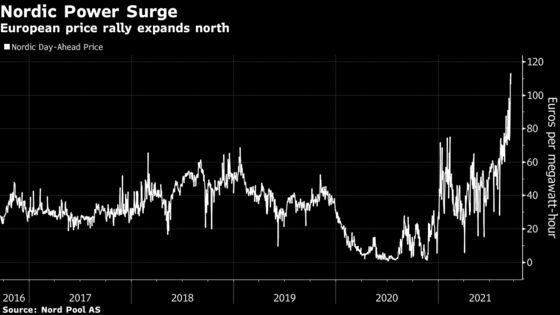 Energy Crisis Spurs Talk of Sweden Inflation Shock at 2008 High