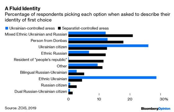 Eastern Ukraine Isn't Really That Separatist