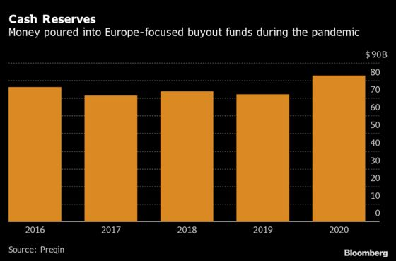 Free-Spending Private Equity Firms Set Record Pace in Europe