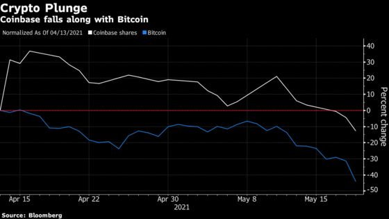 Coinbase Closes at a Record Low After Wild Bitcoin Session