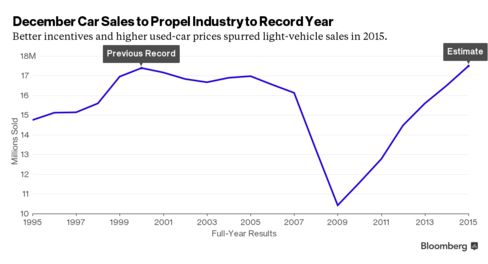TrueCar and others are projecting a record full-year total of 17.5 million cars and light trucks.
