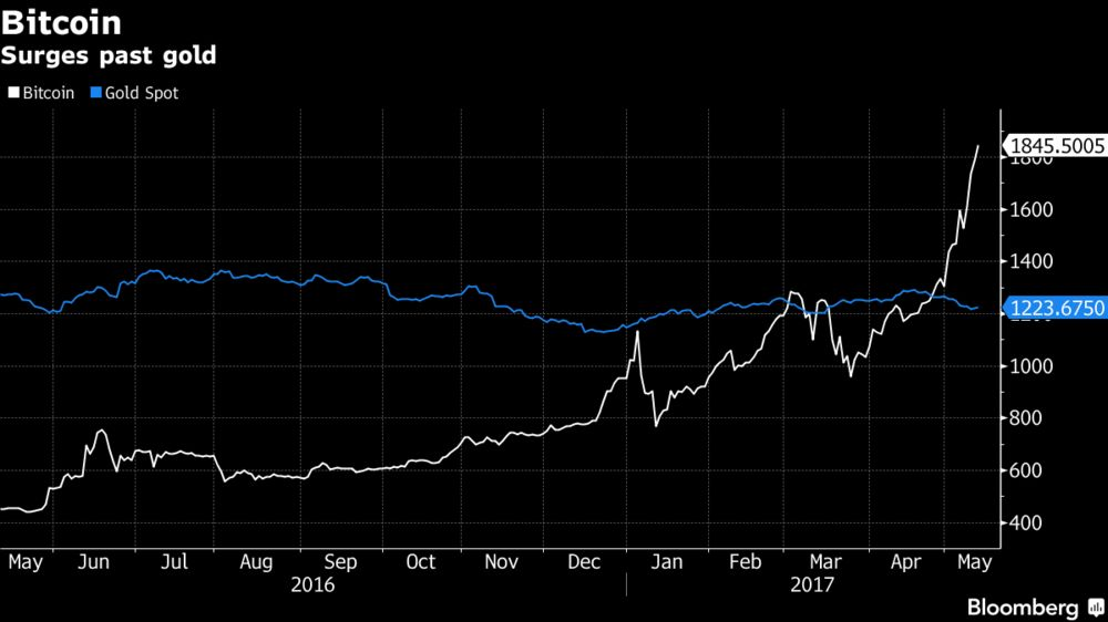 And a Bitcoin Is Now Worth    - Bloomberg