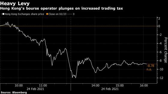 Hong Kong Trading Tax Deals Rare Blow to City's Financiers