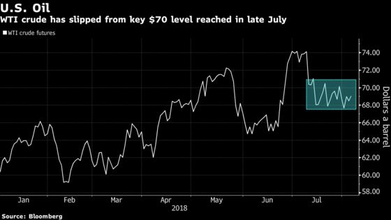 Crude Advances After Saudi Restraint Sparks Renewed Supply Fears