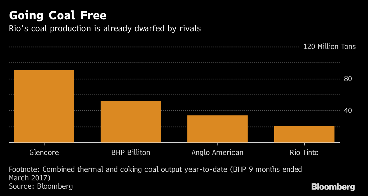 One of the World's Biggest Miners Is About to Go Coal-Free